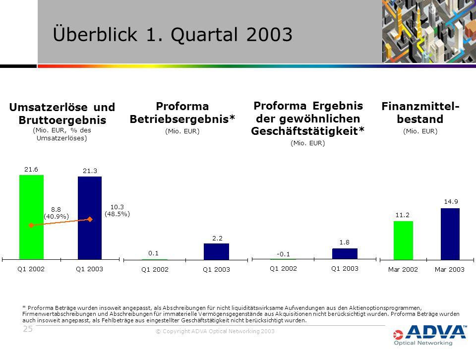 25 © Copyright ADVA Optical Networking 2003 Überblick 1.
