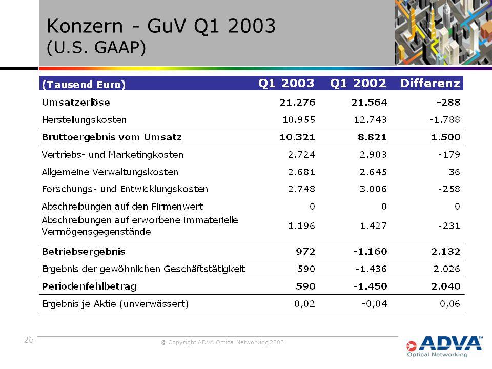 26 © Copyright ADVA Optical Networking 2003 Konzern - GuV Q1 2003 (U.S. GAAP)