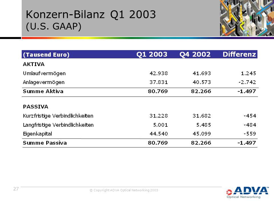 27 © Copyright ADVA Optical Networking 2003 Konzern-Bilanz Q1 2003 (U.S. GAAP)