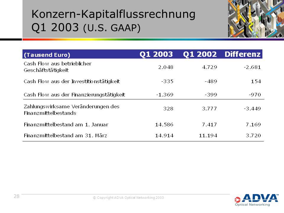 28 © Copyright ADVA Optical Networking 2003 Konzern-Kapitalflussrechnung Q1 2003 (U.S. GAAP)