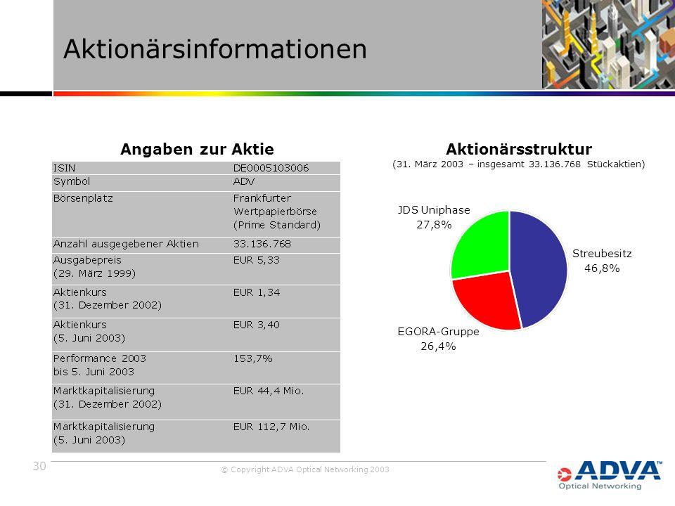 30 © Copyright ADVA Optical Networking 2003 Aktionärsinformationen JDS Uniphase 27,8% EGORA-Gruppe 26,4% Streubesitz 46,8% Aktionärsstruktur (31.