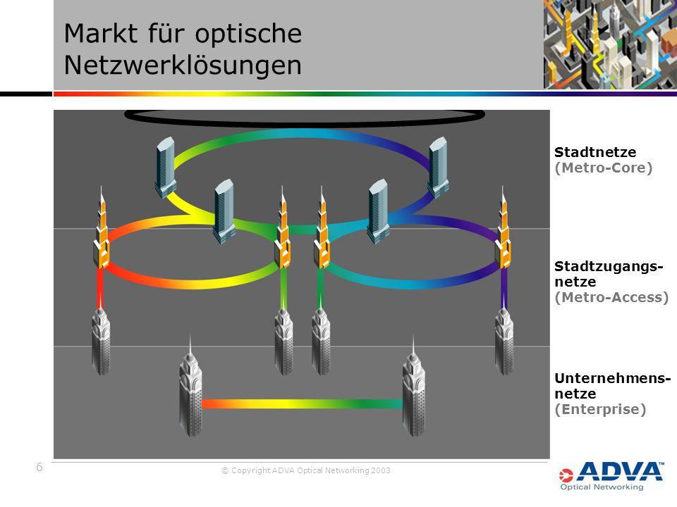 6 © Copyright ADVA Optical Networking 2003 Markt für optische Netzwerklösungen Stadtnetze (Metro-Core) Stadtzugangs- netze (Metro-Access) Unternehmens- netze (Enterprise)