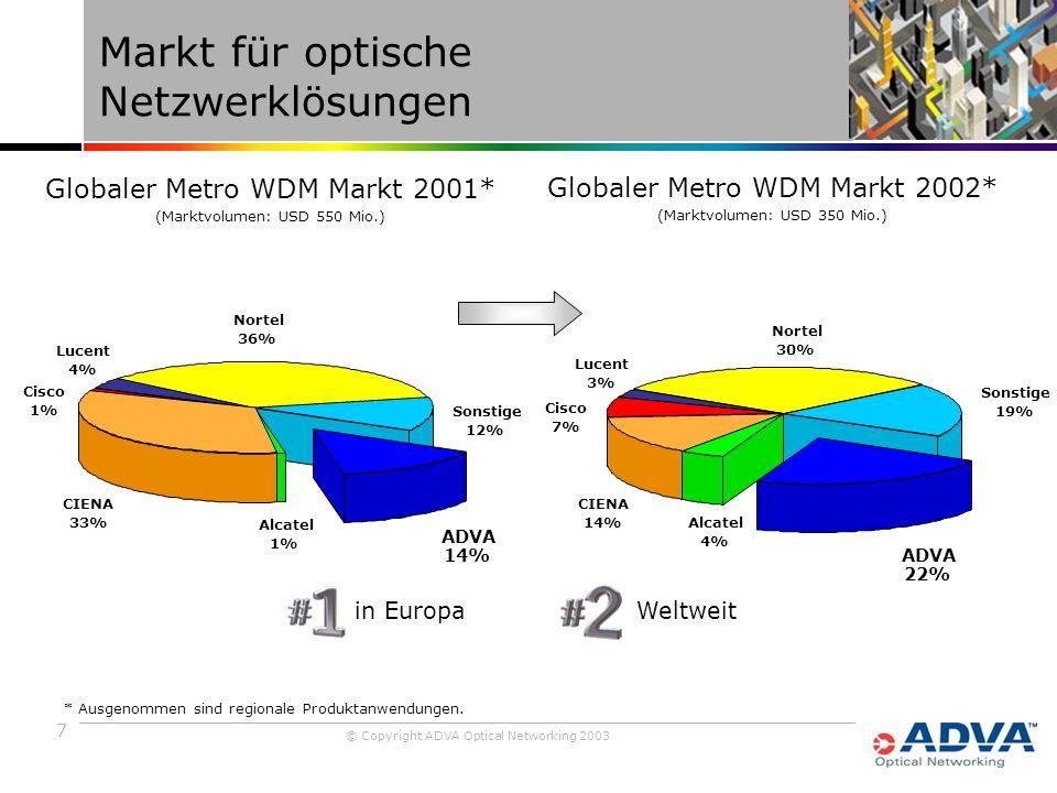 7 © Copyright ADVA Optical Networking 2003 Markt für optische Netzwerklösungen ADVA 22% CIENA 14% Lucent 3% Alcatel 4% Sonstige 19% Nortel 30% Cisco 7% Globaler Metro WDM Markt 2002* (Marktvolumen: USD 350 Mio.) Cisco 1% Nortel 36% Sonstige 12% Alcatel 1% Lucent 4% CIENA 33% ADVA 14% Globaler Metro WDM Markt 2001* (Marktvolumen: USD 550 Mio.) * Ausgenommen sind regionale Produktanwendungen.