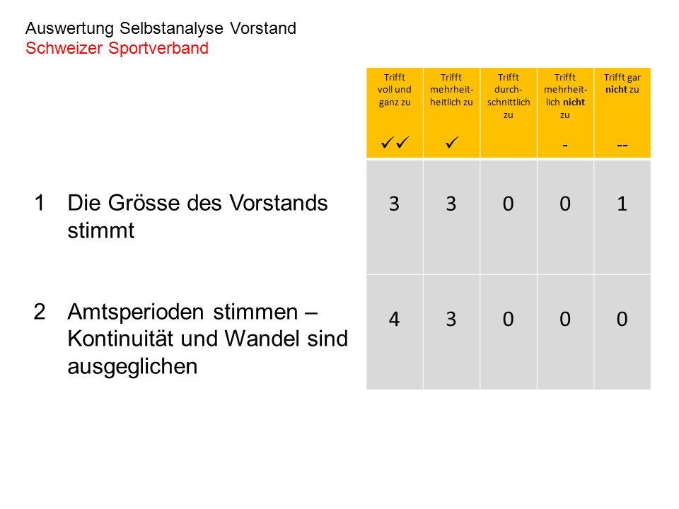 1Die Grösse des Vorstands stimmt 2Amtsperioden stimmen – Kontinuität und Wandel sind ausgeglichen Auswertung Selbstanalyse Vorstand Schweizer Sportverband Trifft voll und ganz zu Trifft mehrheit- heitlich zu Trifft durch- schnittlich zu Trifft mehrheit- lich nicht zu - Trifft gar nicht zu -- 33001 43000