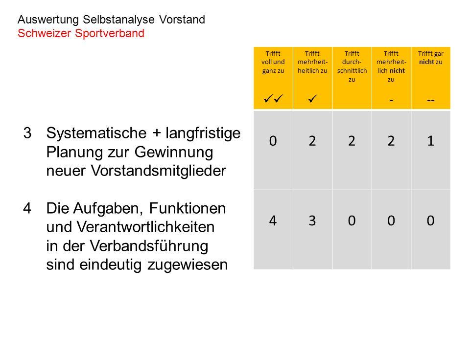 Einschätzung : 1 = Trifft überhaupt nicht zu / 2 = Trifft mehrheitlich nicht zu / 3 = Trifft durchschnittlich zu / 4 = Trifft mehrheitlich zu / 5 = Trifft voll und ganz zu 12345 Organisation Strategische Ausrichtung Leistungen/Marketing Finanzierung Leistungssport ist erfolgreich Transparente, einfache Struktur/ optimal für Zusammenarbeit Wettkampfbetrieb ist erfolgreich Gesicherte Einnahmen Gesunde Finanzlage (Eigenmittelbasis) Klare Zuweisung der Kompetenzen / hohe Handlungsfähigkeit Effiziente + effektive Leistungsprozesse Visionen sind bekannt So viele Gremien wie nötig Optimale Positionierung / die Medien zeigen Interesse Mitgliederentwicklung ist positiv Breitensport ist erfolgreich Potenzial für zusätzliche Finanzquellen vorhanden Aus- und Weiterbildung ist erfolgreich Eigene Einschätzung Vorstand Schweizer Sportverband 123 Nachwuchsförderung ist erfolgreich Sportart ………………………..