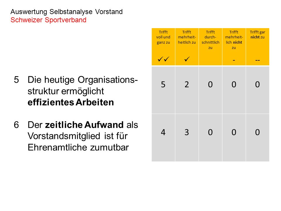 7Die Anzahl jährlicher Vorstandssitzungen ist angemessen 8Die Entscheidungsprozesse in den Vorstandssitzungen sind transparent Auswertung Selbstanalyse Vorstand Schweizer Sportverband Trifft voll und ganz zu Trifft mehrheit- heitlich zu Trifft durch- schnittlich zu Trifft mehrheit- lich nicht zu - Trifft gar nicht zu -- 23011 44000