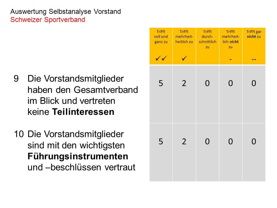 9Die Vorstandsmitglieder haben den Gesamtverband im Blick und vertreten keine Teilinteressen 10Die Vorstandsmitglieder sind mit den wichtigsten Führungsinstrumenten und –beschlüssen vertraut Auswertung Selbstanalyse Vorstand Schweizer Sportverband Trifft voll und ganz zu Trifft mehrheit- heitlich zu Trifft durch- schnittlich zu Trifft mehrheit- lich nicht zu - Trifft gar nicht zu -- 52000 52000