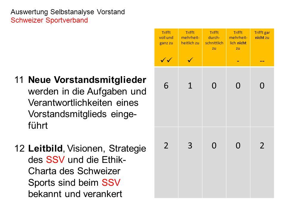 11Neue Vorstandsmitglieder werden in die Aufgaben und Verantwortlichkeiten eines Vorstandsmitglieds einge- führt 12Leitbild, Visionen, Strategie des SSV und die Ethik- Charta des Schweizer Sports sind beim SSV bekannt und verankert Auswertung Selbstanalyse Vorstand Schweizer Sportverband Trifft voll und ganz zu Trifft mehrheit- heitlich zu Trifft durch- schnittlich zu Trifft mehrheit- lich nicht zu - Trifft gar nicht zu -- 61000 23002