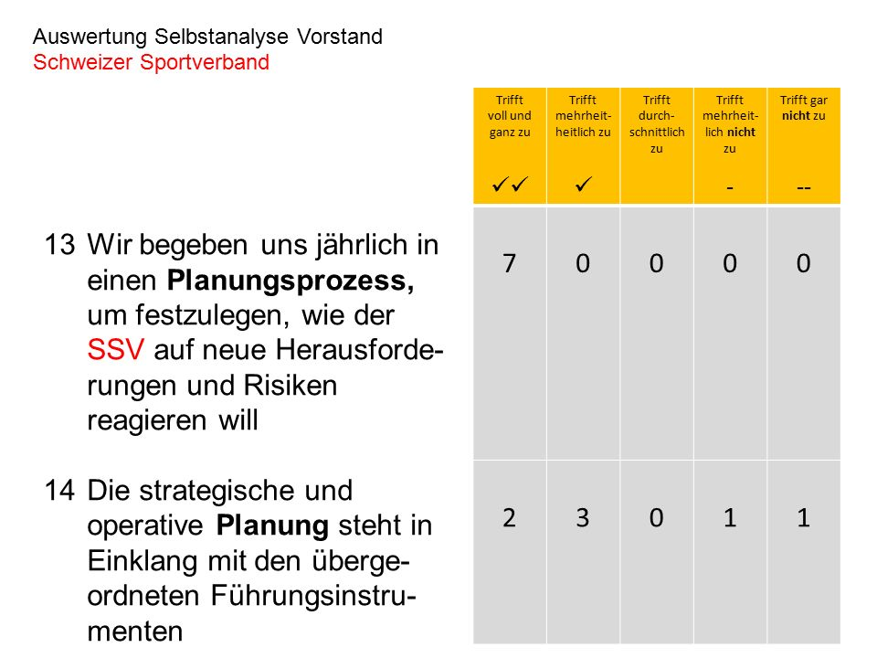 13Wir begeben uns jährlich in einen Planungsprozess, um festzulegen, wie der SSV auf neue Herausforde- rungen und Risiken reagieren will 14Die strategische und operative Planung steht in Einklang mit den überge- ordneten Führungsinstru- menten Auswertung Selbstanalyse Vorstand Schweizer Sportverband Trifft voll und ganz zu Trifft mehrheit- heitlich zu Trifft durch- schnittlich zu Trifft mehrheit- lich nicht zu - Trifft gar nicht zu -- 70000 23011
