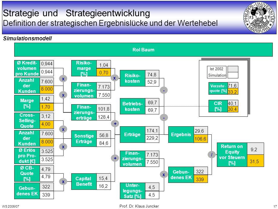 WS 2006/07 Prof. Dr. Klaus Juncker 17 Strategie und Strategieentwicklung Definition der strategischen Ergebnislücke und der Wertehebel Simulationsmode