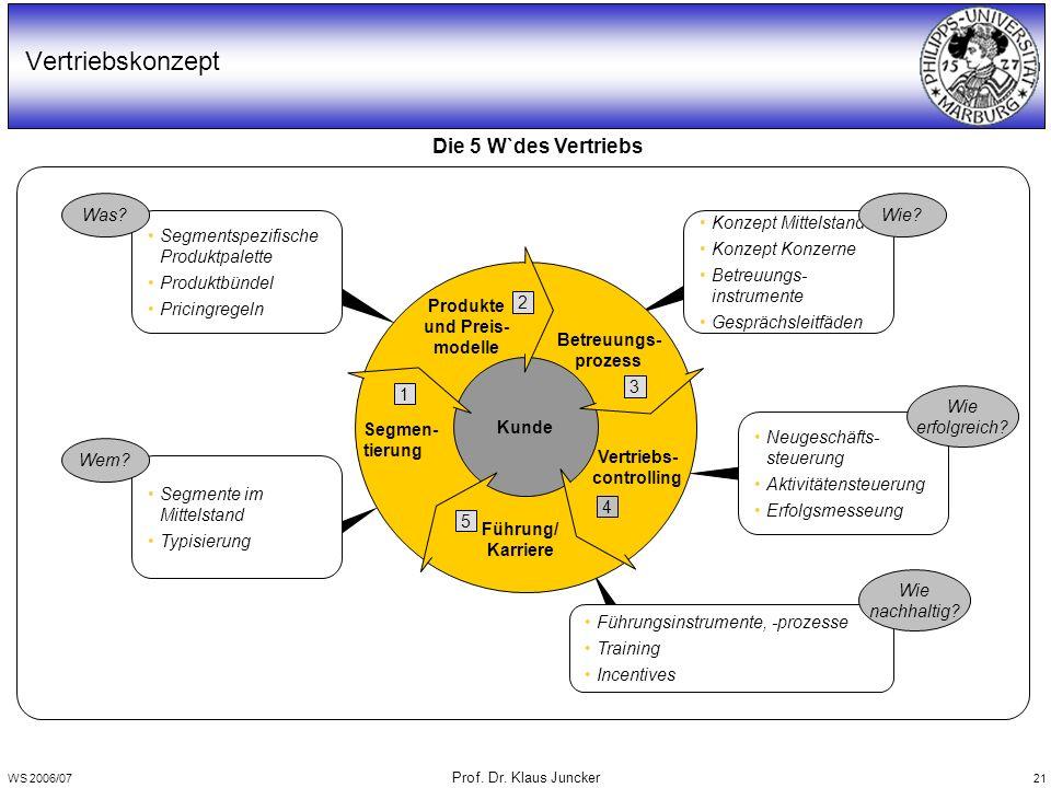 WS 2006/07 Prof. Dr. Klaus Juncker 21 Vertriebskonzept Die 5 W`des Vertriebs Segmente im Mittelstand Typisierung Segmentspezifische Produktpalette Pro