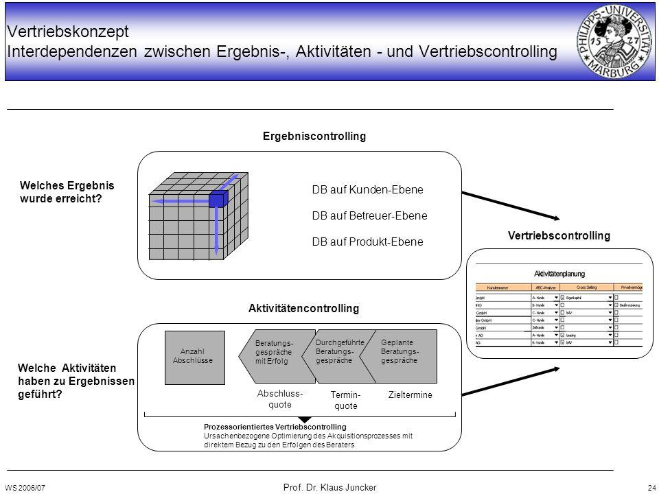 WS 2006/07 Prof. Dr. Klaus Juncker 24 Vertriebskonzept Interdependenzen zwischen Ergebnis-, Aktivitäten - und Vertriebscontrolling Ergebniscontrolling