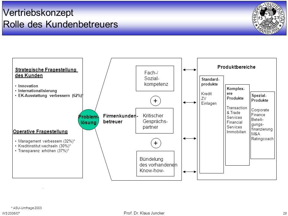 WS 2006/07 Prof. Dr. Klaus Juncker 28 Vertriebskonzept Rolle des Kundenbetreuers Strategische Fragestellung des Kunden Innovation Internationalisierun