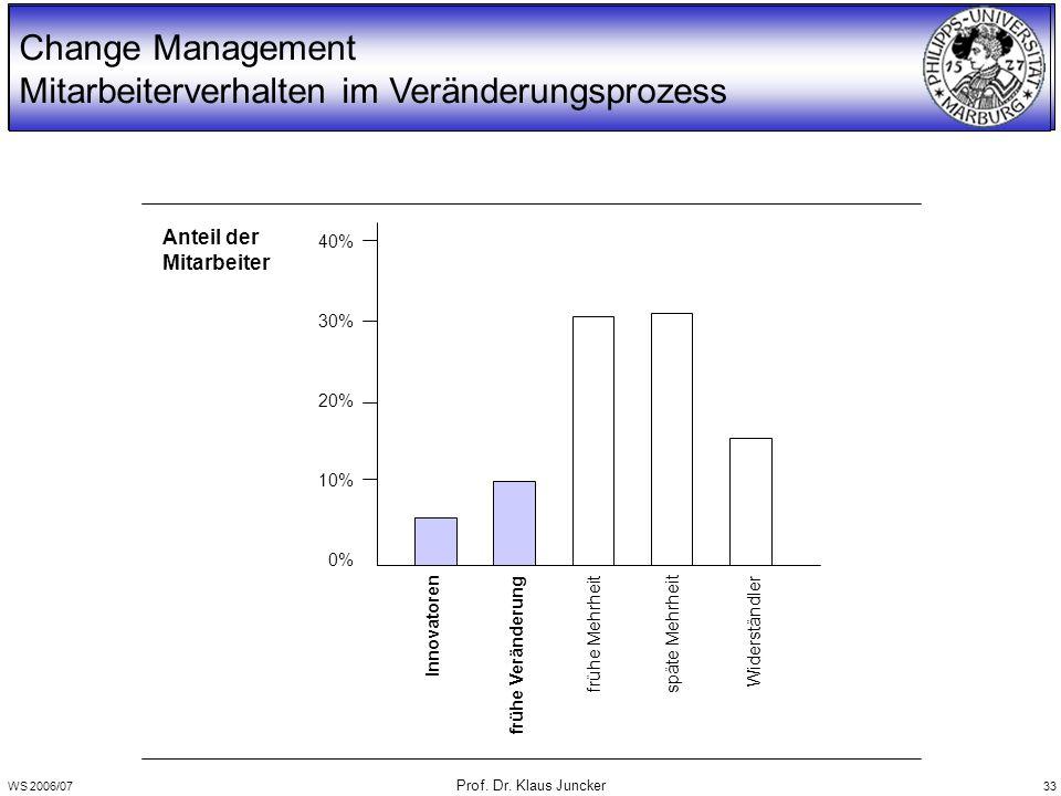 WS 2006/07 Prof. Dr. Klaus Juncker 33 Change Management Mitarbeiterverhalten im Veränderungsprozess Anteil der Mitarbeiter 0% 20% 30% 40% 10% Widerstä
