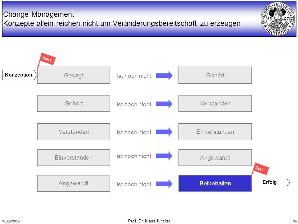 WS 2006/07 Prof. Dr. Klaus Juncker 35 Change Management Konzepte allein reichen nicht um Veränderungsbereitschaft zu erzeugen Gesagt Gehört Verstanden
