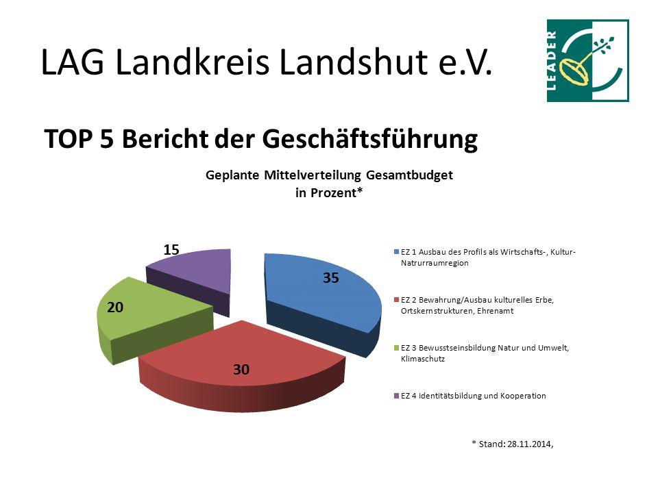 LAG Landkreis Landshut e.V. TOP 5 Bericht der Geschäftsführung