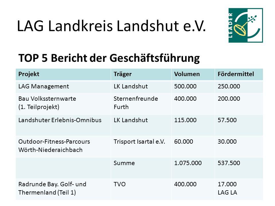 LAG Landkreis Landshut e.V. TOP 5 Bericht der Geschäftsführung ProjektTrägerVolumenFördermittel LAG ManagementLK Landshut500.000250.000 Bau Volksstern
