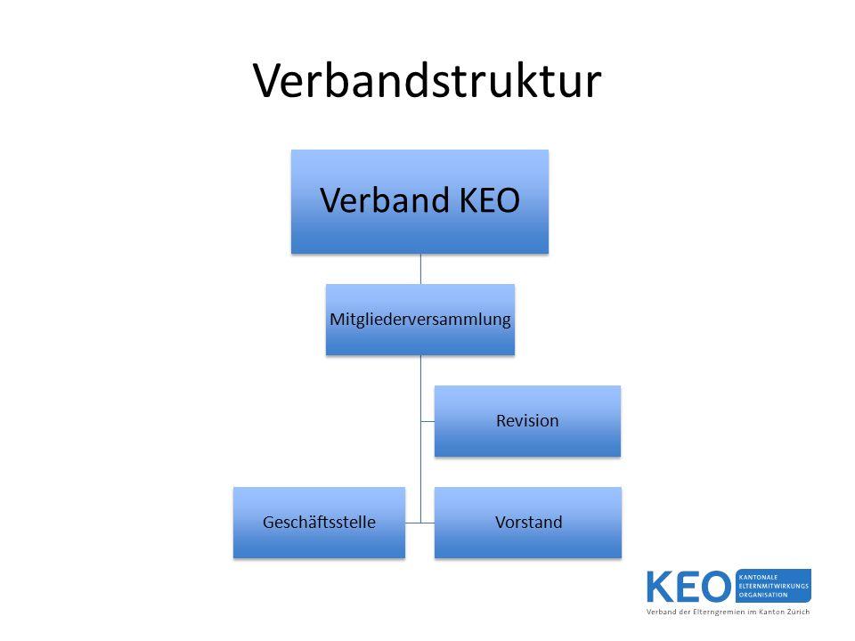 Verbandstruktur Verband KEO Mitgliederversammlung VorstandGeschäftsstelle Revision