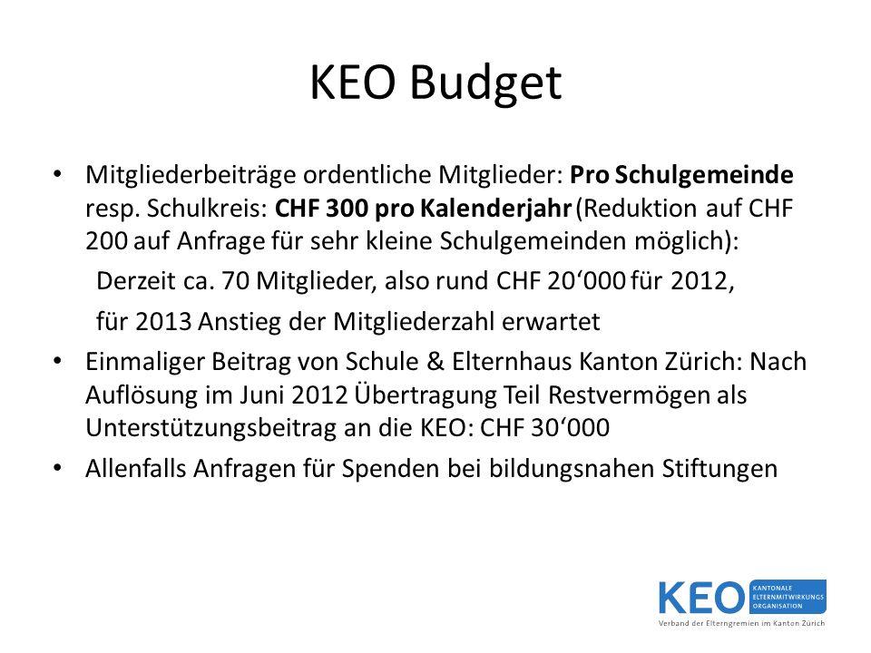KEO Budget Mitgliederbeiträge ordentliche Mitglieder: Pro Schulgemeinde resp.