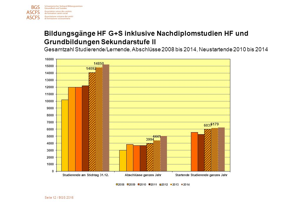 Seite 12 / BGS 2015 Bildungsgänge HF G+S inklusive Nachdiplomstudien HF und Grundbildungen Sekundarstufe II Gesamtzahl Studierende/Lernende, Abschlüsse 2008 bis 2014, Neustartende 2010 bis 2014