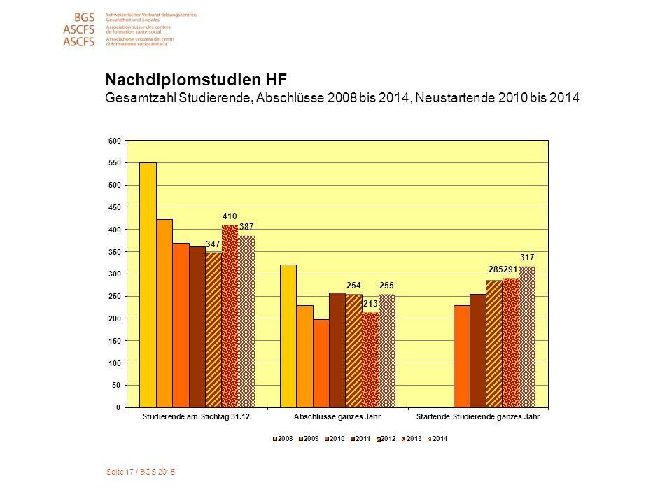 Seite 17 / BGS 2015 Nachdiplomstudien HF Gesamtzahl Studierende, Abschlüsse 2008 bis 2014, Neustartende 2010 bis 2014