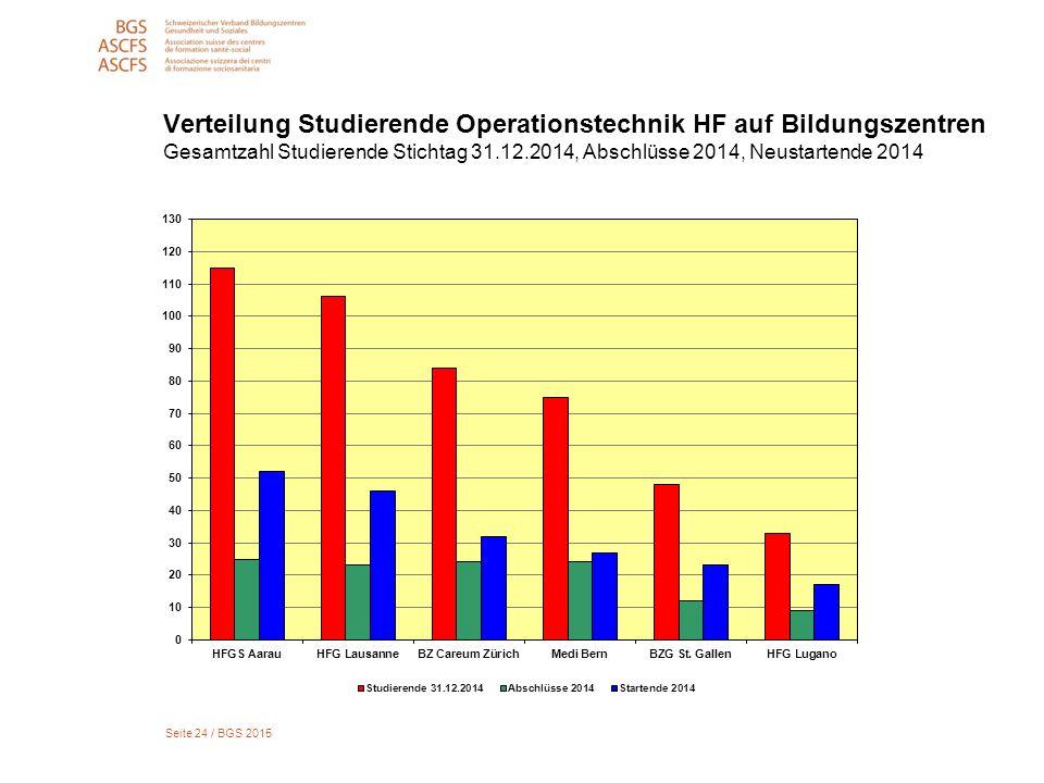 Seite 24 / BGS 2015 Verteilung Studierende Operationstechnik HF auf Bildungszentren Gesamtzahl Studierende Stichtag 31.12.2014, Abschlüsse 2014, Neustartende 2014