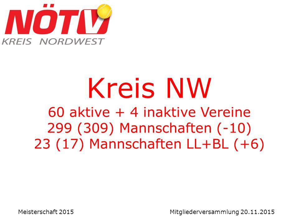 Kreis NW 60 aktive + 4 inaktive Vereine 299 (309) Mannschaften (-10) 23 (17) Mannschaften LL+BL (+6) Meisterschaft 2015 Mitgliederversammlung 20.11.2015