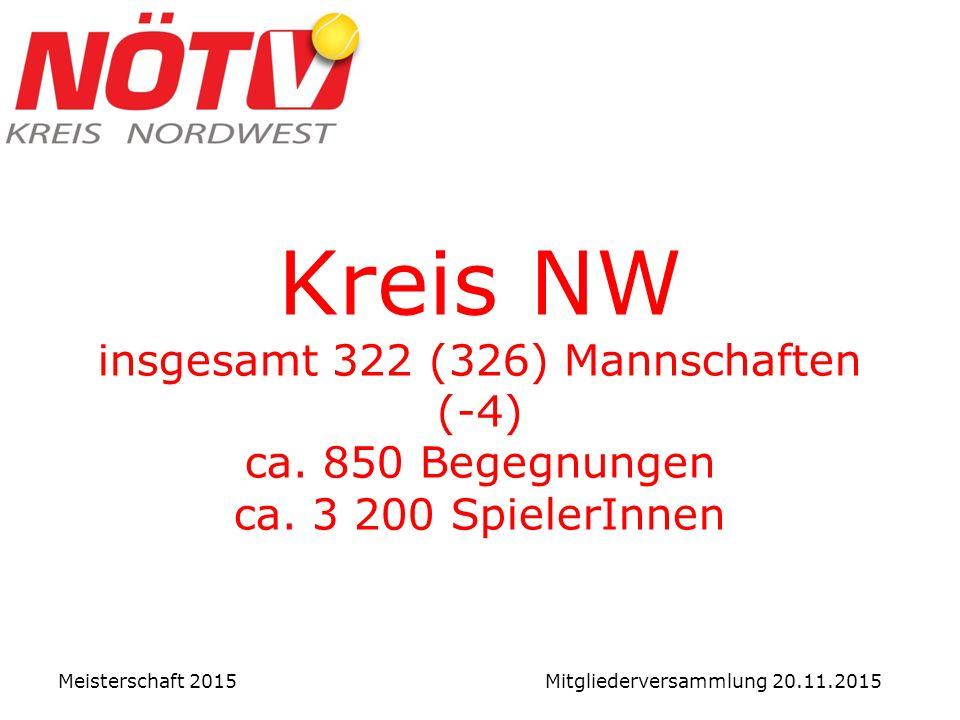 Kreis NW insgesamt 322 (326) Mannschaften (-4) ca.