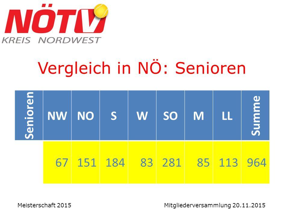 Vergleich in NÖ: Senioren Meisterschaft 2015 Mitgliederversammlung 20.11.2015 Senioren NWNOSWSOMLL Summe 671511848328185113964