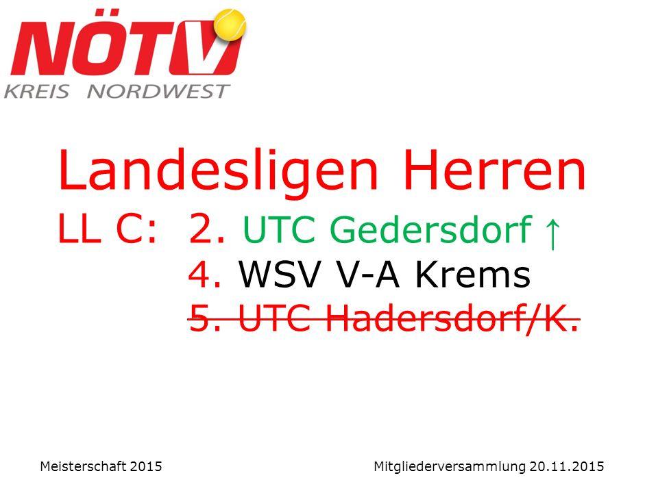 Landesligen Herren LL C:2. UTC Gedersdorf ↑ 4. WSV V-A Krems 5.