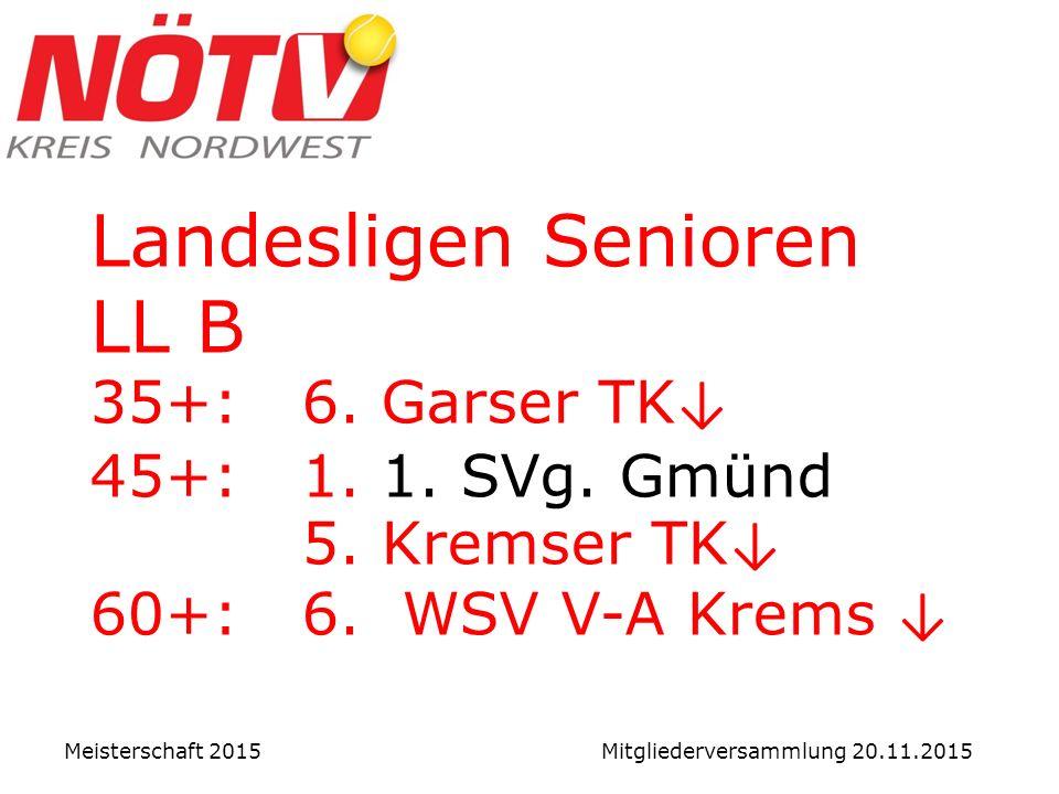 Landesligen Senioren LL B 35+: 6. Garser TK ↓ 45+: 1.