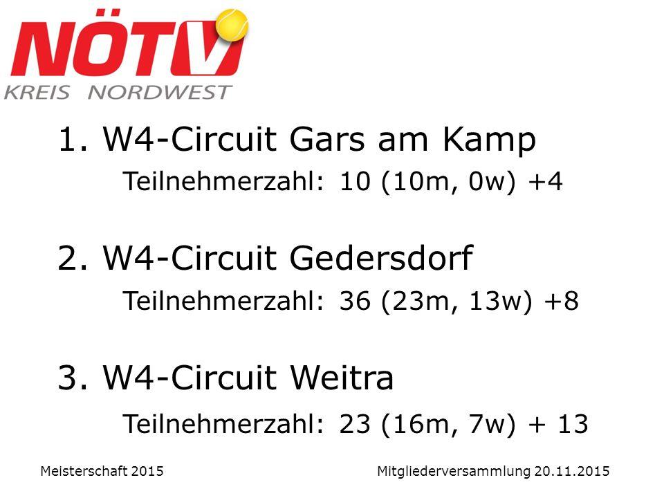 1. W4-Circuit Gars am Kamp Teilnehmerzahl: 10 (10m, 0w) +4 2.
