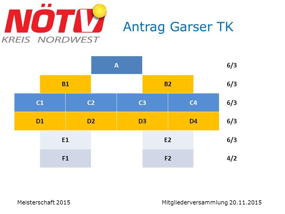 Meisterschaft 2015 Mitgliederversammlung 20.11.2015 Antrag Garser TK A6/3 B1B26/3 C1C2C3C46/3 D1D2D3D46/3 E1E26/3 F1F24/2