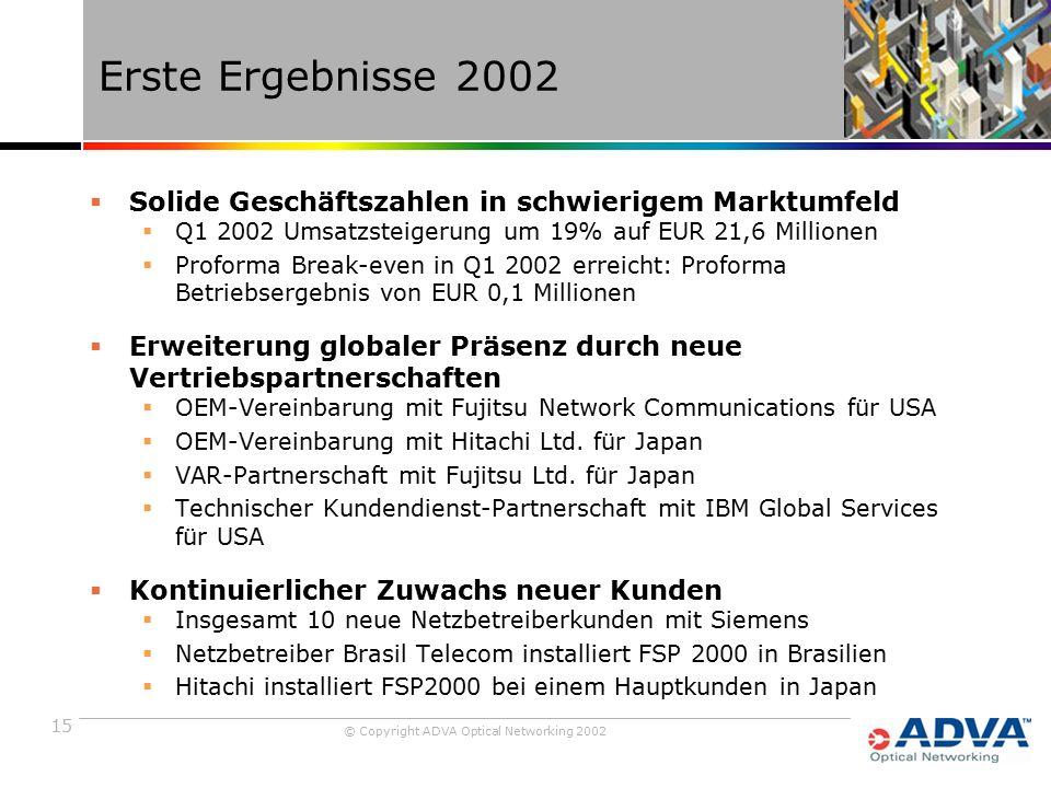 15 © Copyright ADVA Optical Networking 2002 Erste Ergebnisse 2002  Solide Geschäftszahlen in schwierigem Marktumfeld  Q1 2002 Umsatzsteigerung um 19% auf EUR 21,6 Millionen  Proforma Break-even in Q1 2002 erreicht: Proforma Betriebsergebnis von EUR 0,1 Millionen  Erweiterung globaler Präsenz durch neue Vertriebspartnerschaften  OEM-Vereinbarung mit Fujitsu Network Communications für USA  OEM-Vereinbarung mit Hitachi Ltd.