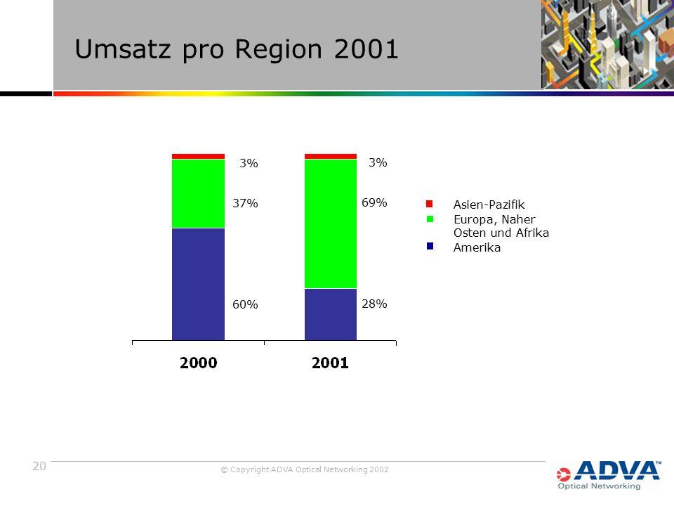 20 © Copyright ADVA Optical Networking 2002 Umsatz pro Region 2001 3% 37% 60% 3% 69% 28% Asien-Pazifik Europa, Naher Osten und Afrika Amerika