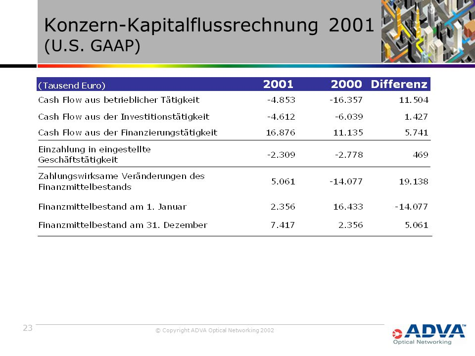 23 © Copyright ADVA Optical Networking 2002 Konzern-Kapitalflussrechnung 2001 (U.S. GAAP)