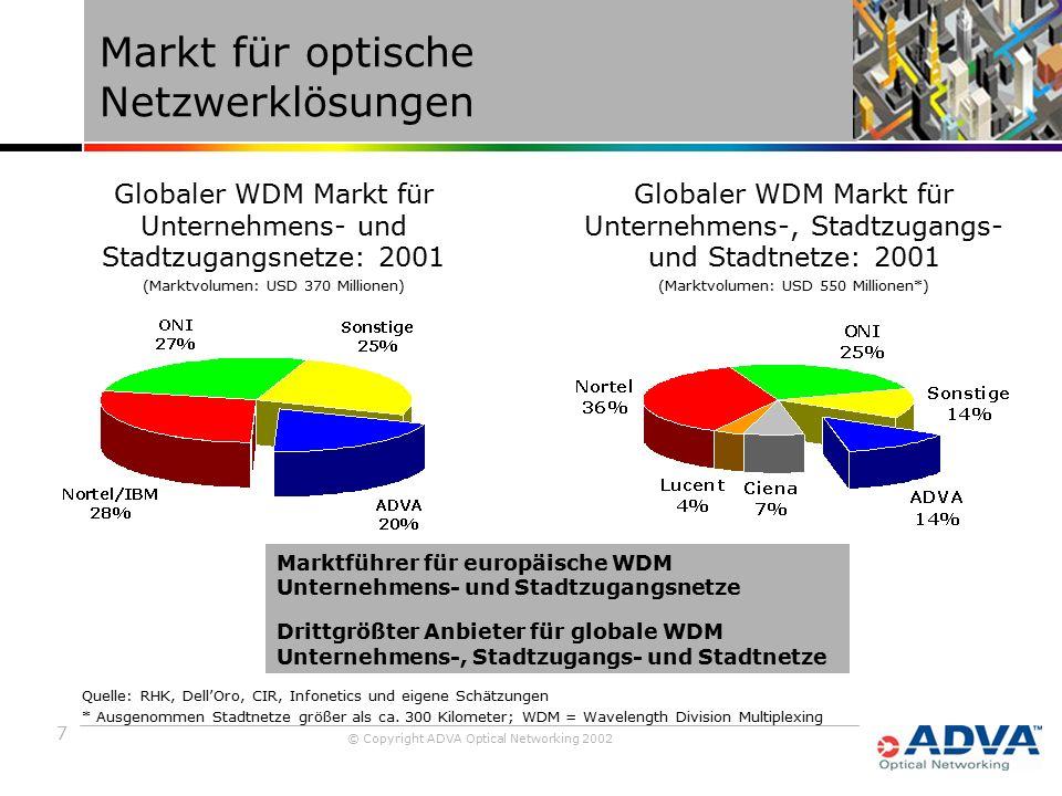 7 © Copyright ADVA Optical Networking 2002 Markt für optische Netzwerklösungen Marktführer für europäische WDM Unternehmens- und Stadtzugangsnetze Drittgrößter Anbieter für globale WDM Unternehmens-, Stadtzugangs- und Stadtnetze Globaler WDM Markt für Unternehmens- und Stadtzugangsnetze: 2001 (Marktvolumen: USD 370 Millionen) Quelle: RHK, Dell'Oro, CIR, Infonetics und eigene Schätzungen * Ausgenommen Stadtnetze größer als ca.