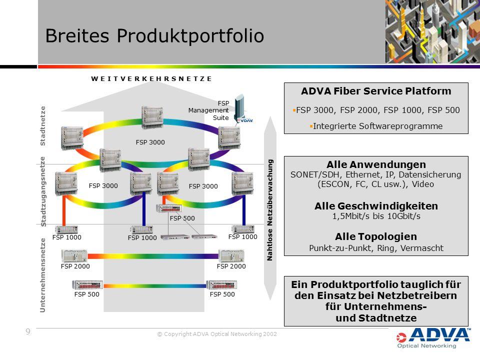9 © Copyright ADVA Optical Networking 2002 Ein Produktportfolio tauglich für den Einsatz bei Netzbetreibern für Unternehmens- und Stadtnetze Breites Produktportfolio Stadtnetze Alle Anwendungen SONET/SDH, Ethernet, IP, Datensicherung (ESCON, FC, CL usw.), Video Alle Geschwindigkeiten 1,5Mbit/s bis 10Gbit/s Alle Topologien Punkt-zu-Punkt, Ring, Vermascht ADVA Fiber Service Platform  FSP 3000, FSP 2000, FSP 1000, FSP 500  Integrierte Softwareprogramme Stadtzugangsnetze Unternehmensnetze FSP Management Suite FSP 2000 FSP 1000 FSP 3000 FSP 1000 FSP 500 FSP 3000 FSP 1000 W E I T V E R K E H R S N E T Z E Nahtlose Netzüberwachung FSP 500