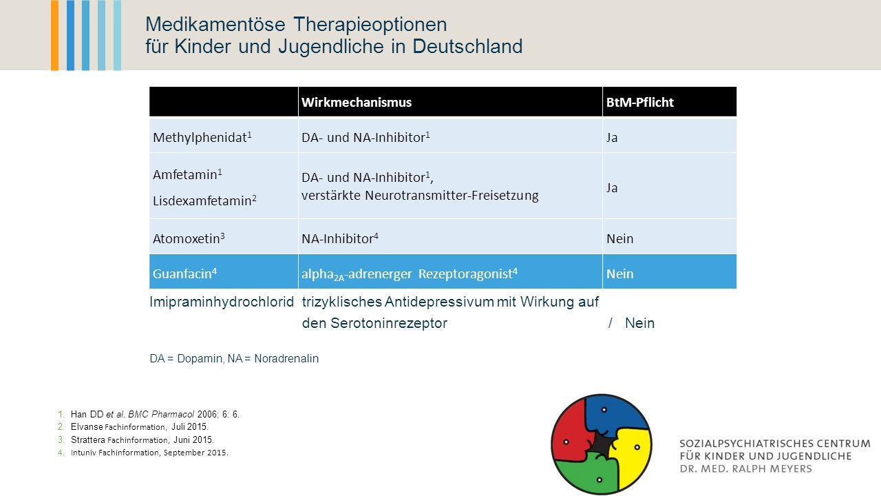 Medikamentöse Therapieoptionen für Kinder und Jugendliche in Deutschland WirkmechanismusBtM-Pflicht Methylphenidat 1 DA- und NA-Inhibitor 1 Ja Amfetam
