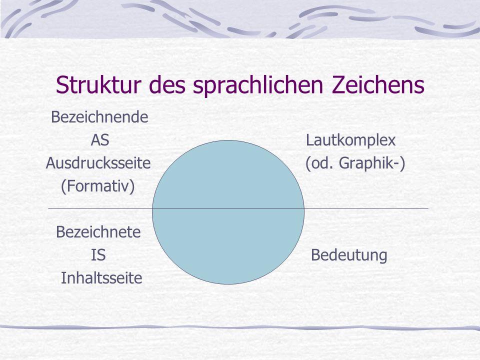 Struktur des sprachlichen Zeichens Bezeichnende AS Lautkomplex Ausdrucksseite (od.