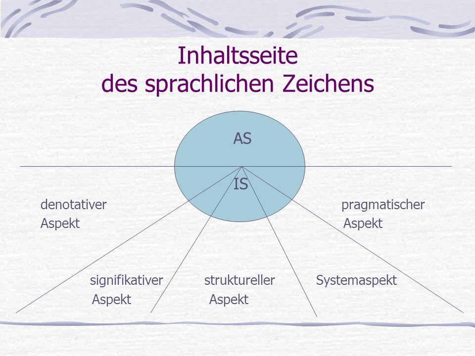 Inhaltsseite des sprachlichen Zeichens AS IS denotativer pragmatischer Aspekt signifikativer struktureller Systemaspekt Aspekt Aspekt