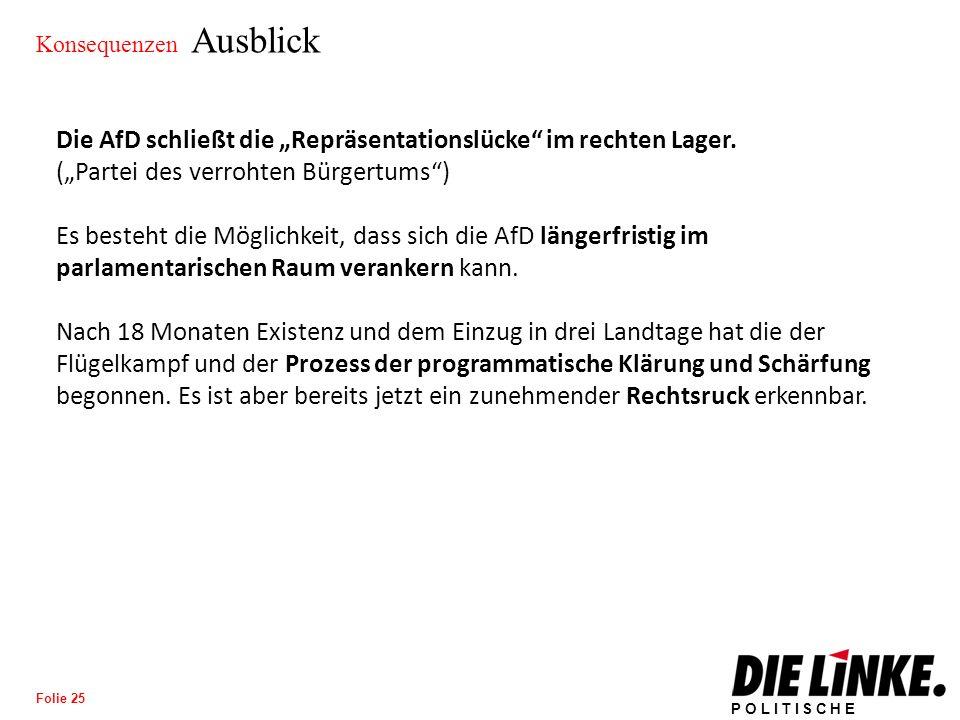 """POLITISCHE BILDUNG Folie 25 Konsequenzen Ausblick Die AfD schließt die """"Repräsentationslücke im rechten Lager."""