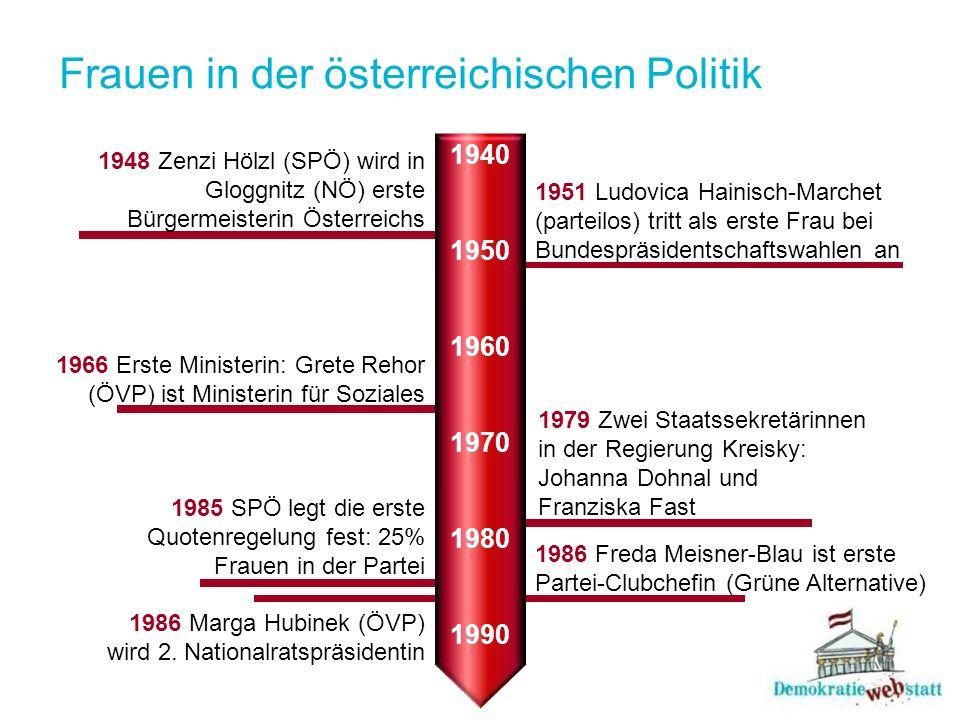 Frauen in der österreichischen Politik 1948 Zenzi Hölzl (SPÖ) wird in Gloggnitz (NÖ) erste Bürgermeisterin Österreichs 1951 Ludovica Hainisch-Marchet (parteilos) tritt als erste Frau bei Bundespräsidentschaftswahlen an 1966 Erste Ministerin: Grete Rehor (ÖVP) ist Ministerin für Soziales 1979 Zwei Staatssekretärinnen in der Regierung Kreisky: Johanna Dohnal und Franziska Fast 1985 SPÖ legt die erste Quotenregelung fest: 25% Frauen in der Partei 1986 Freda Meisner-Blau ist erste Partei-Clubchefin (Grüne Alternative) 1986 Marga Hubinek (ÖVP) wird 2.