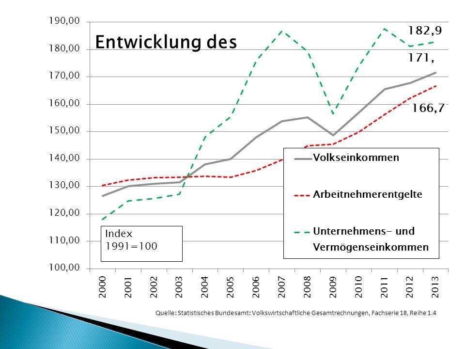 Quelle: Statistisches Bundesamt: Volkswirtschaftliche Gesamtrechnungen, Fachserie 18, Reihe 1.4
