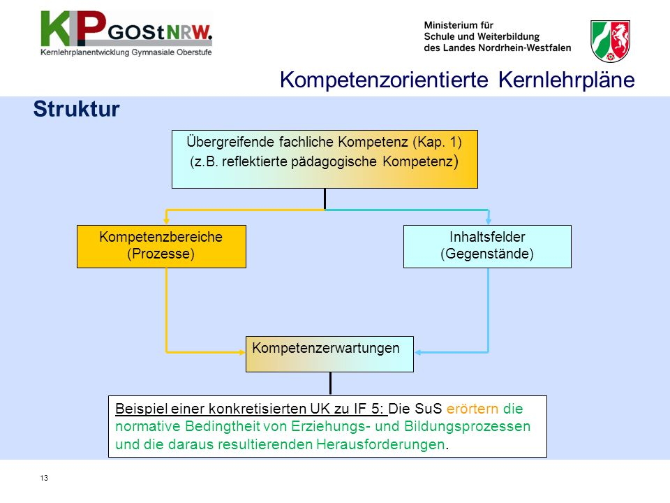 Struktur Kompetenzerwartungen Beispiel einer konkretisierten UK zu IF 5: Die SuS erörtern die normative Bedingtheit von Erziehungs- und Bildungsprozessen und die daraus resultierenden Herausforderungen.