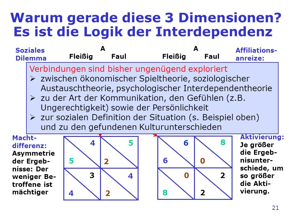 Warum gerade diese 3 Dimensionen.