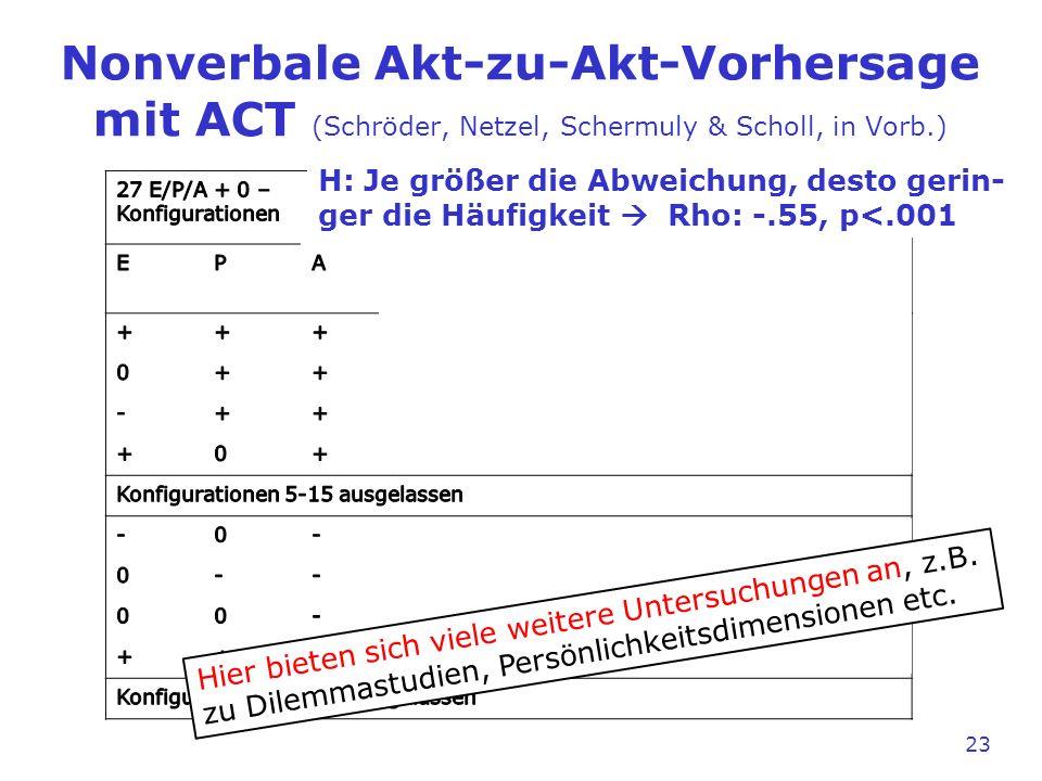 23 Nonverbale Akt-zu-Akt-Vorhersage mit ACT (Schröder, Netzel, Schermuly & Scholl, in Vorb.) H: Je größer die Abweichung, desto gerin- ger die Häufigk