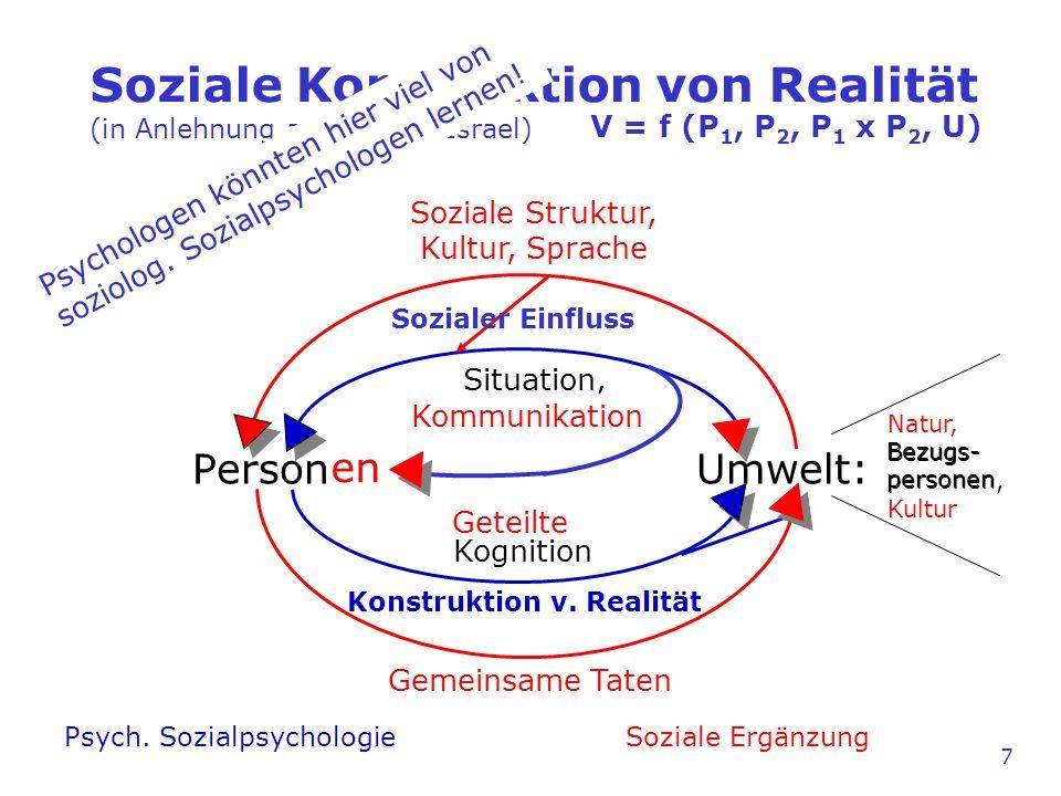 Soziale Konstruktion von Realität (in Anlehnung an Joachim Israel) Person Umwelt: Gemeinsame Taten Kognition Soziale Struktur, Kultur, Sprache Psych.