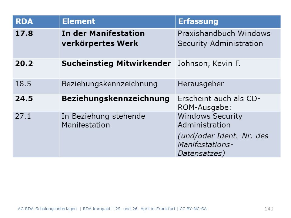 140 RDAElementErfassung 17.8 In der Manifestation verkörpertes Werk Praxishandbuch Windows Security Administration 20.2 Sucheinstieg Mitwirkender Johnson, Kevin F.