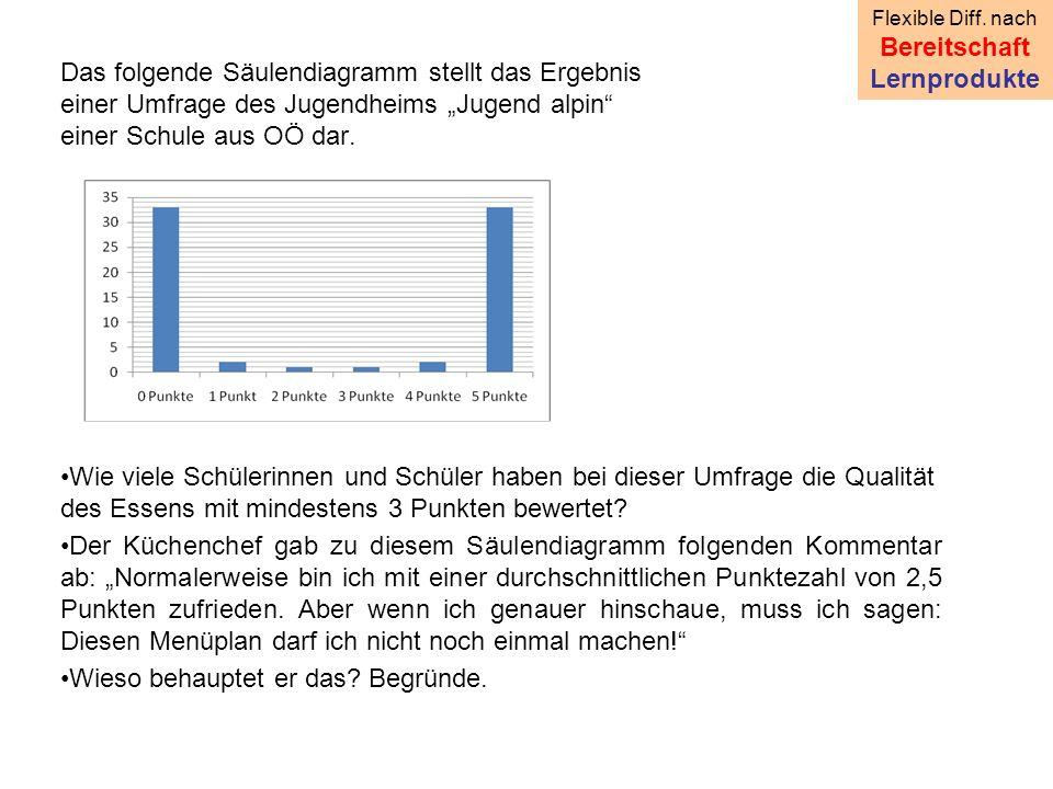 """Das folgende Säulendiagramm stellt das Ergebnis einer Umfrage des Jugendheims """"Jugend alpin einer Schule aus OÖ dar."""